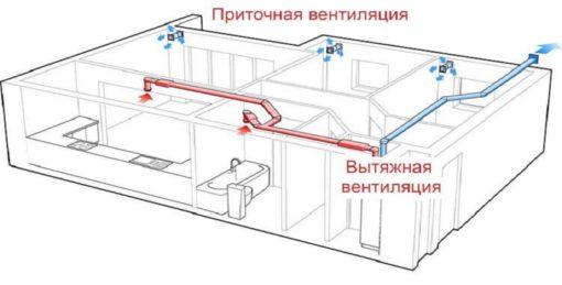 вентиляция в квартире